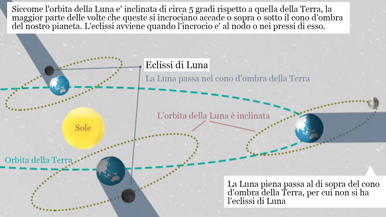Quando e perché avviene un'eclissi di Luna