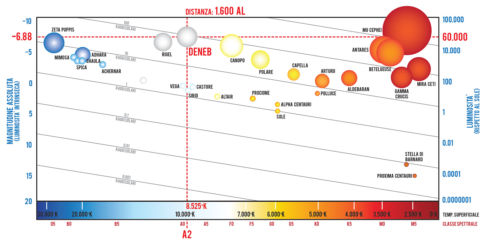 La posizione di Deneb, l'alfa del Cigno, nel diagramma HR