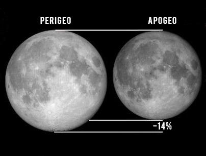 Differenza del diametro lunare al perigeo e all'apogeo