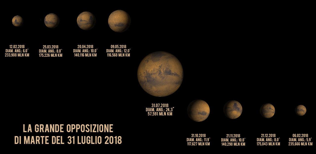 La grande opposizione di Marte del 31 Luglio 2018