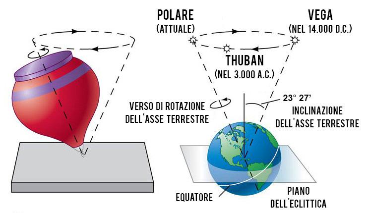 Il moto di precessione dell'asse terrestre