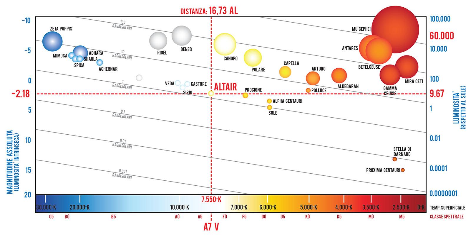 La posizione di Altair, l'alfa dell'Aquila, nel diagramma HR
