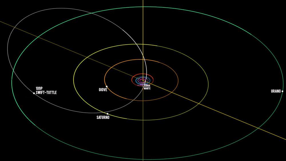 L'orbita della cometa 109P Swift-Tuttle al 12 Agosto 2018