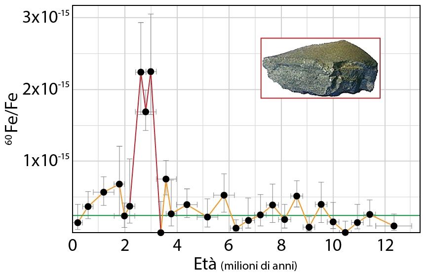 Abbondanza isotopo 60Fe nei fondali del Pacifico