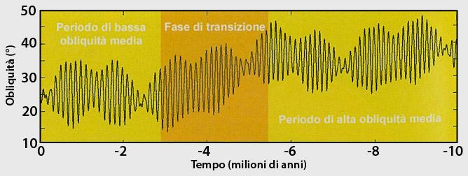 Variazione dell'obliquità di Marte negli ultimi 10 milioni di anni