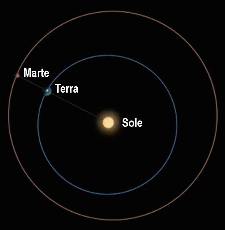La Terra e Marte in opposizione