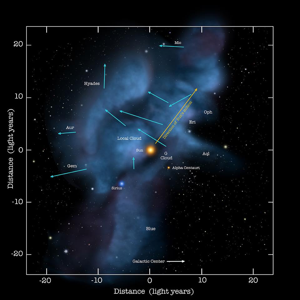 La posizione ed il moto del Sistema Solare nella Nube Interstellare Locale