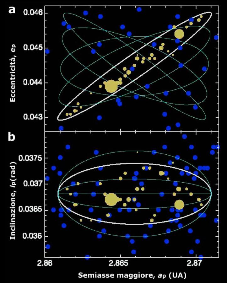 Struttura orbitale della famiglia di asteroidi Karin