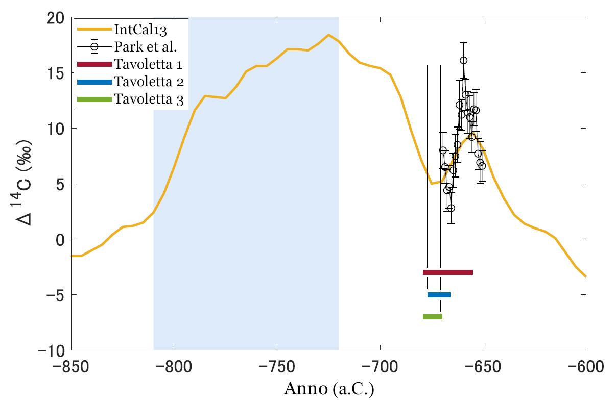 La concentrazione di 14C negli anelli di accrescimento degli alberi dall'850 al 600 a.C.