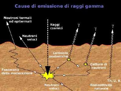 Il funzionamento del GRS (Gamma Ray Spectrometer) a bordo della Mars Odyssey
