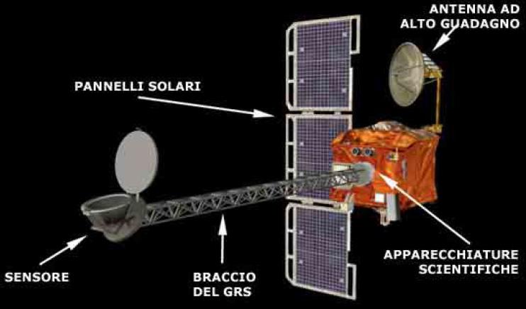 Lo strumento GRS (Gamma Ray Spectrometer) a bordo della Mars Odyssey
