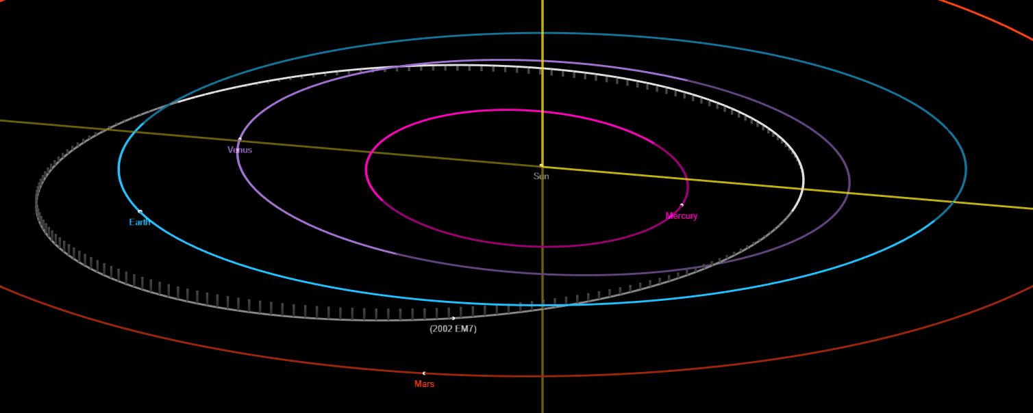 L'orbita dell'asteroide 2002 EM7