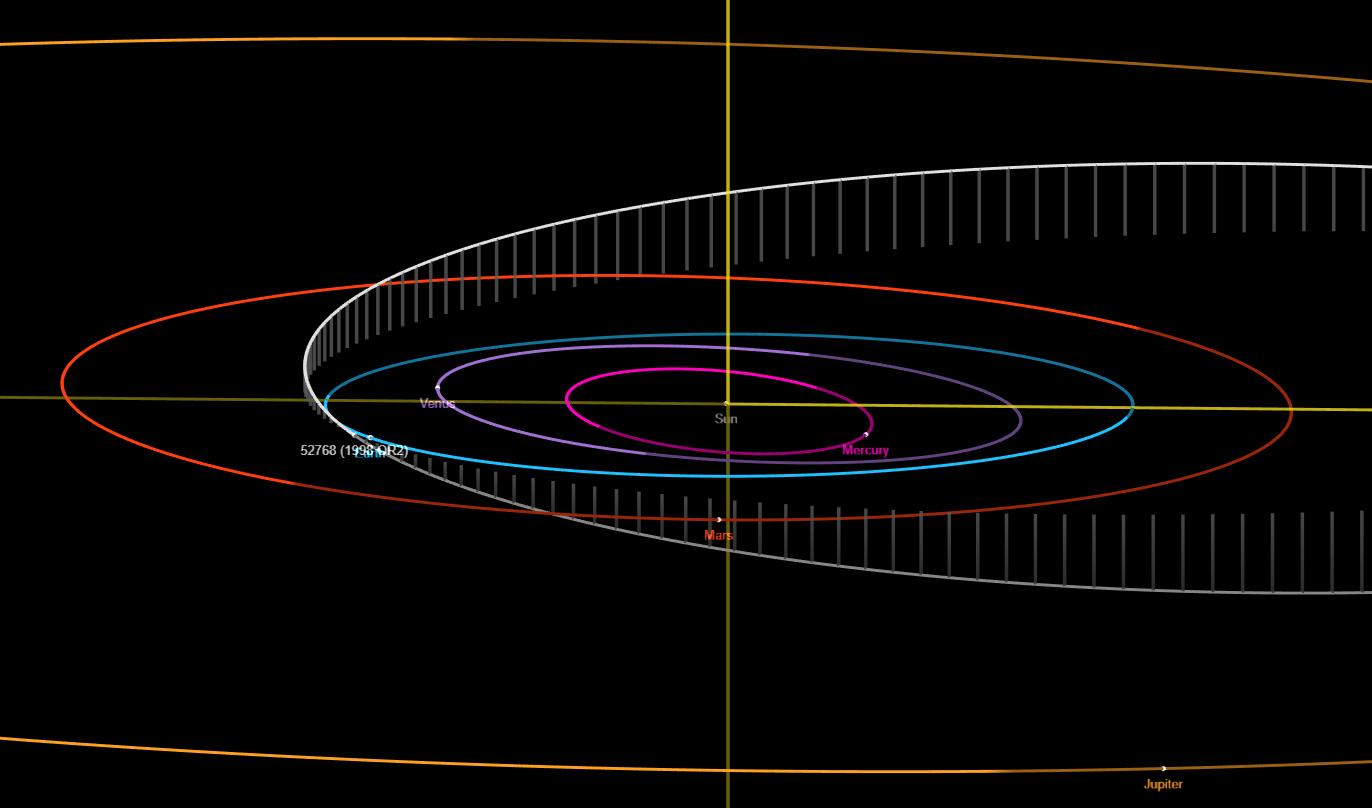 L'orbita dell'asteroide 1998 OR2