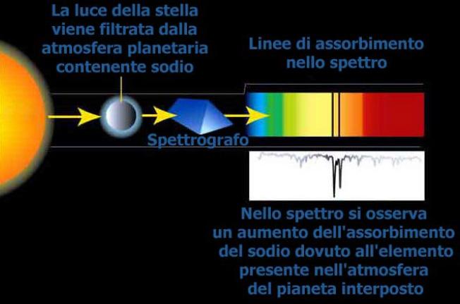 Linee di assorbimento nello spettro di una stella