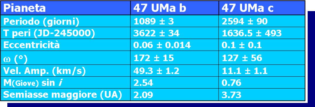 Caratteristiche orbitali dei pianeti del sistema di 47 UMa