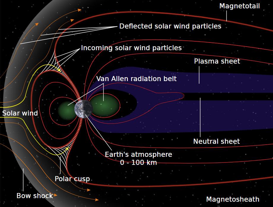La coda magnetica della Terra