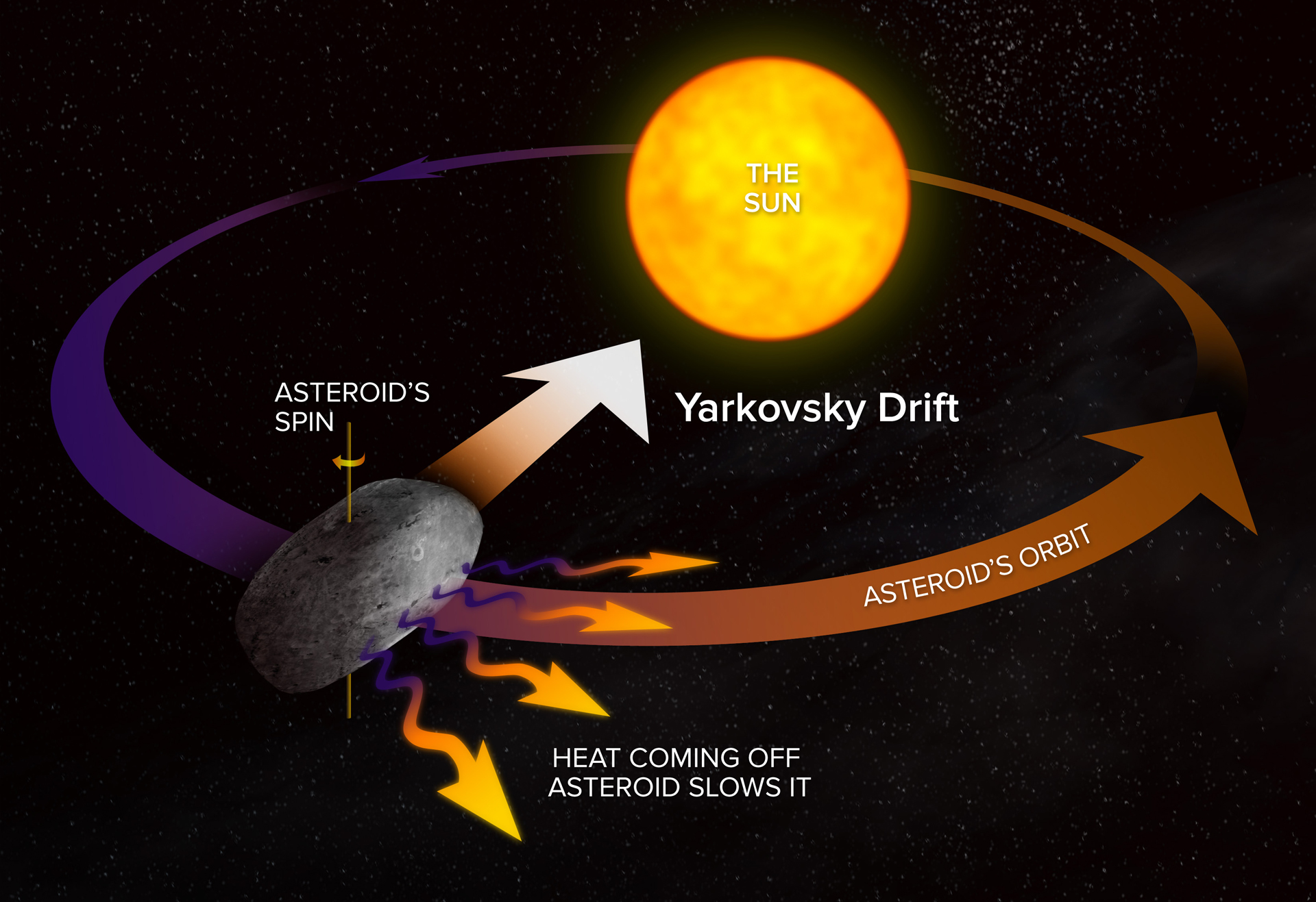 Effetto Yarkovsky