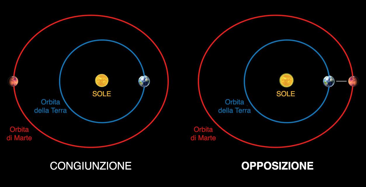 Marte in opposizione e congiunzione